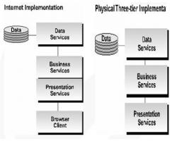 مدیریت اسناد و سیستمهای مکمل